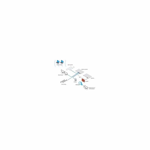 UBNT UDM-Pro - UniFi Dream Machine Pro [1x Gigabit WAN, 4xGLAN, 2xSFP+,Bluetooth, VPN, Security Gateway,Controller]